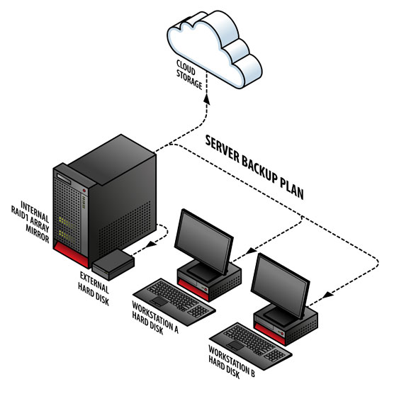 orlando it disaster recovery